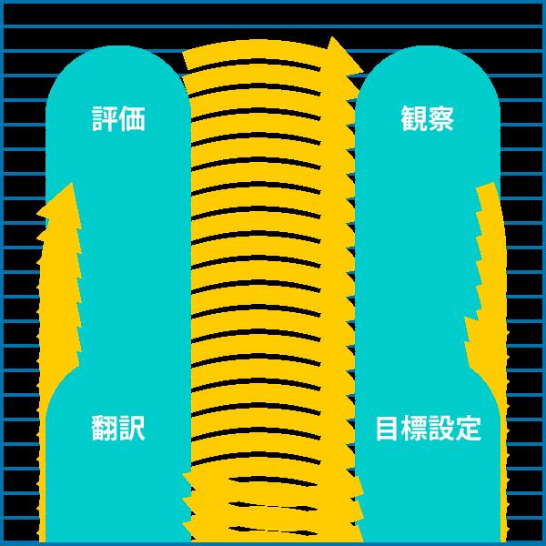 段階的指導法